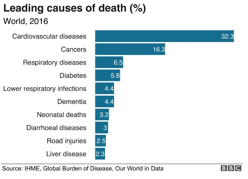 World Data global disease